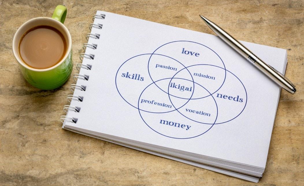 un ikigai est déssiné sur carnet de note posé sur une table à côté d'une tasse de café
